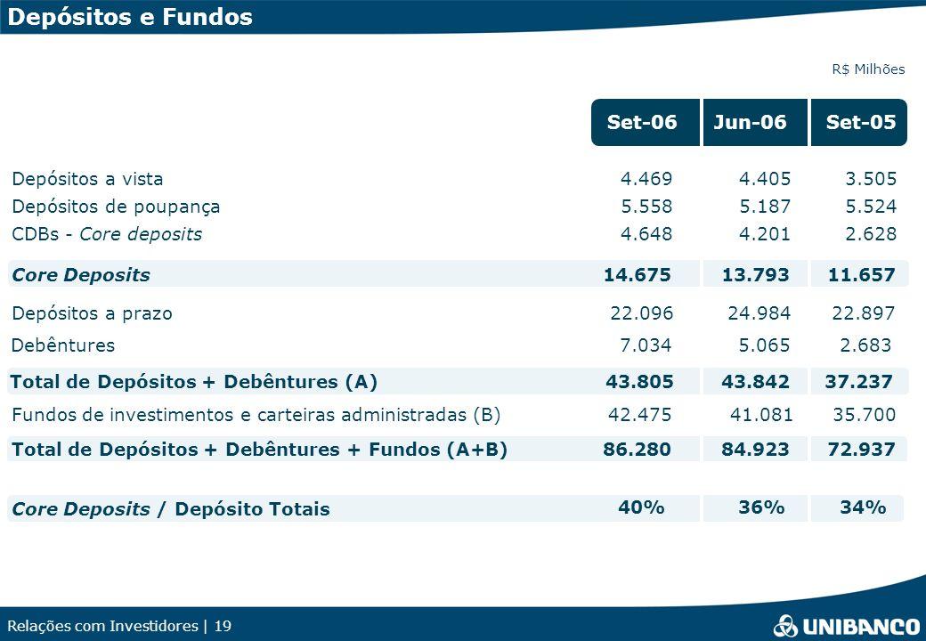 Relações com Investidores | 19 Depósitos e Fundos R$ Milhões Depósitos a vista4.4054.4693.505 Depósitos de poupança5.1875.5585.524 CDBs - Core deposit