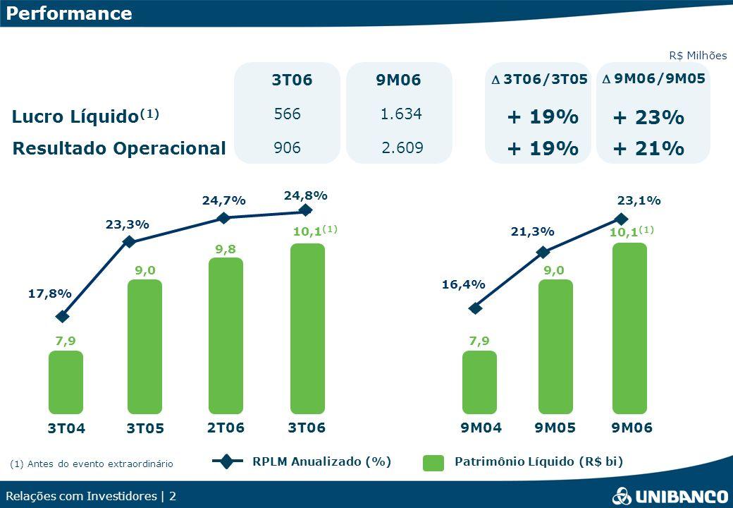 Relações com Investidores | 2 RPLM Anualizado (%)Patrimônio Líquido (R$ bi) Lucro Líquido (1) + 19% 3T06/3T05 3T06 566 906 Resultado Operacional Perfo