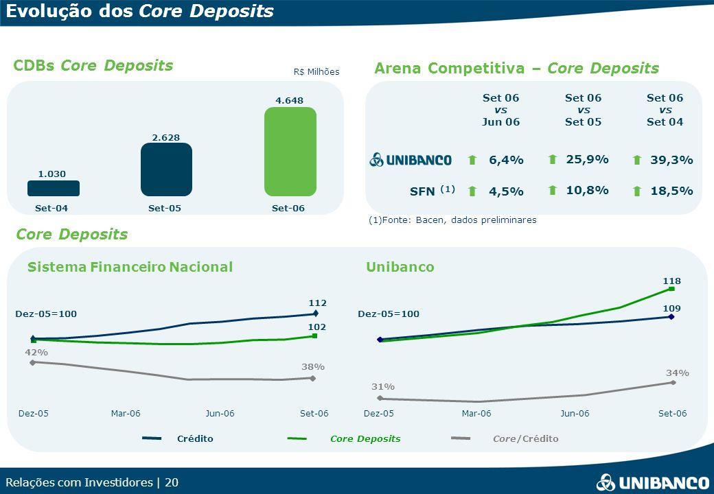Relações com Investidores | 20 Evolução dos Core Deposits Core Deposits (1)Fonte: Bacen, dados preliminares 25,9% 10,8% SFN (1) Arena Competitiva – Co
