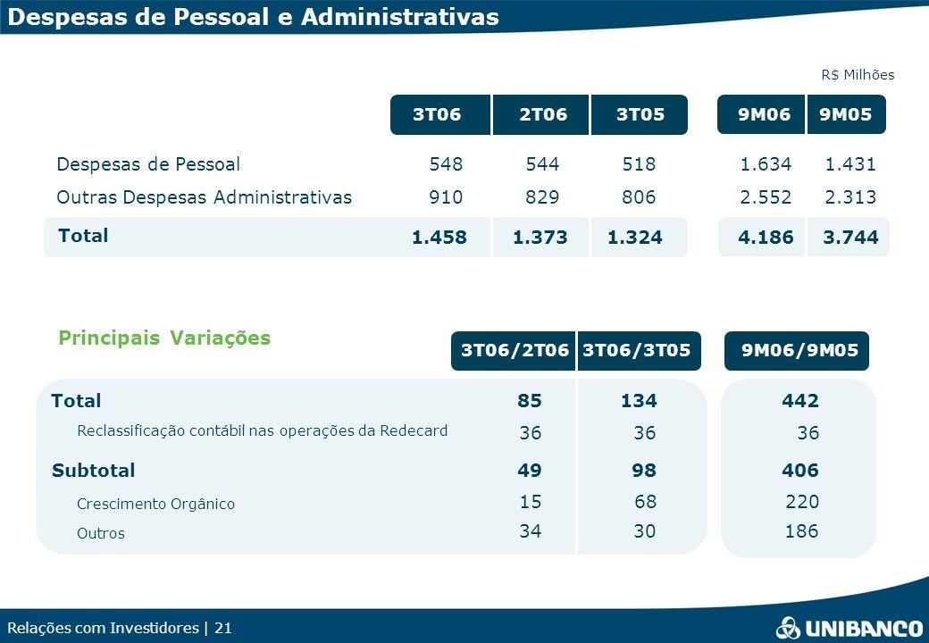 Relações com Investidores | 21 Despesas de Pessoal e Administrativas R$ Milhões 2T063T053T069M059M06 Despesas de Pessoal548 Outras Despesas Administra