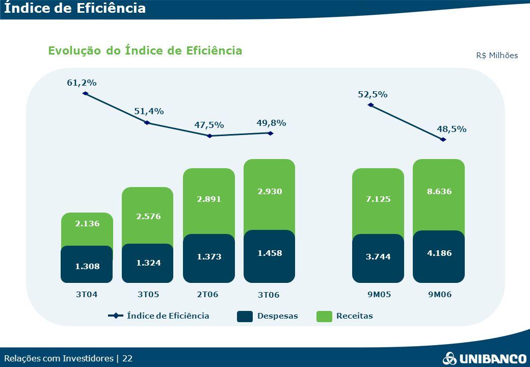 Relações com Investidores | 22 Receitas R$ Milhões Evolução do Índice de Eficiência Índice de EficiênciaDespesas 47,5% 51,4% 61,2% 3T043T052T06 49,8%