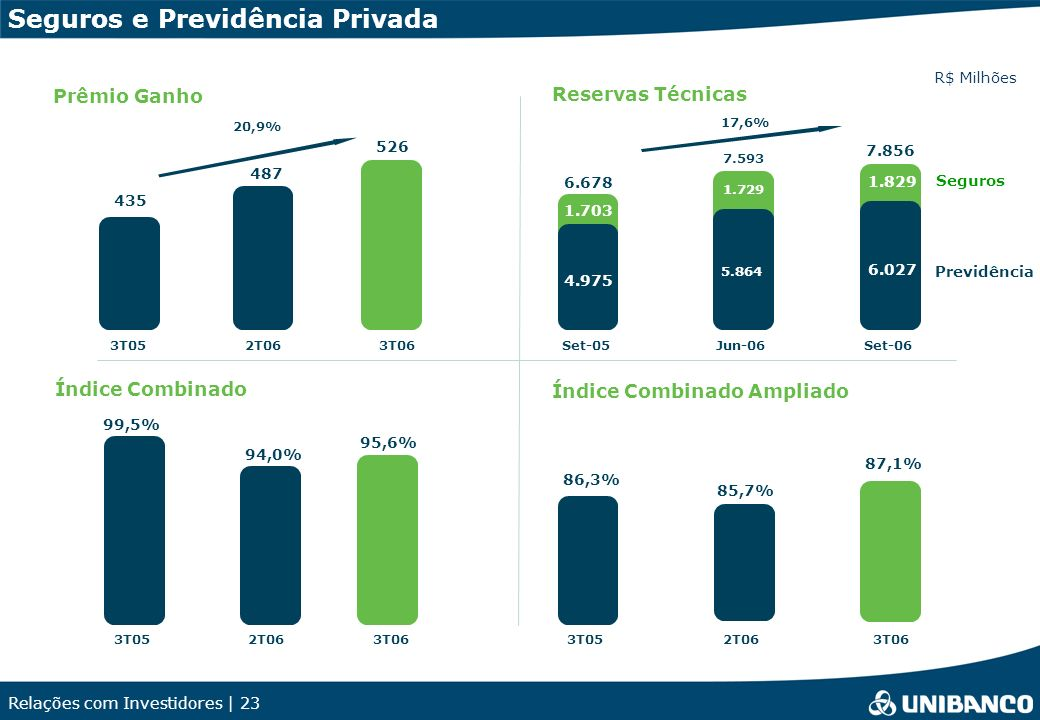 Relações com Investidores | 23 Índice Combinado 95,6% 94,0% 99,5% Seguros e Previdência Privada Reservas Técnicas R$ Milhões Prêmio Ganho Índice Combi