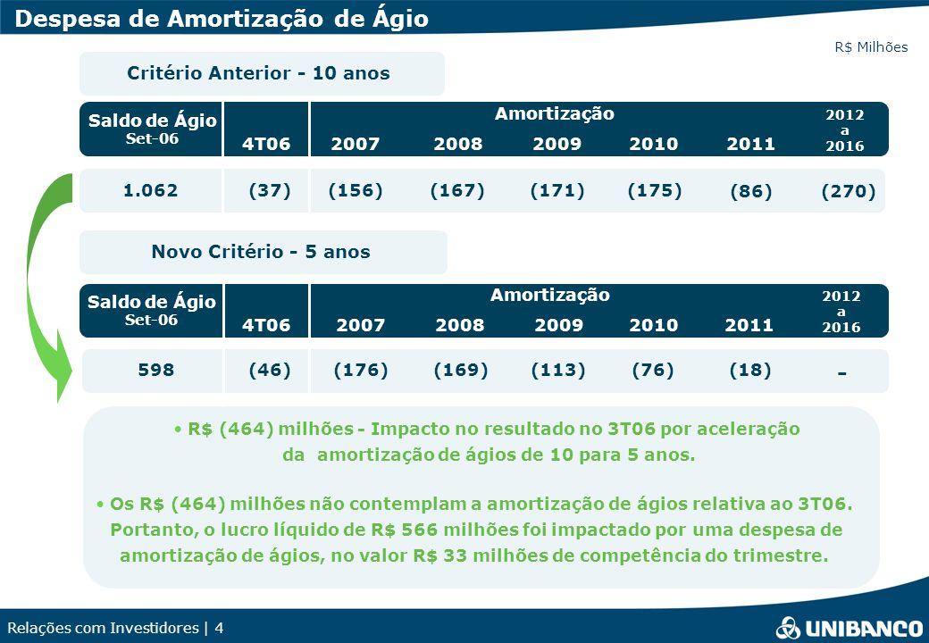 Relações com Investidores | 4 Despesa de Amortização de Ágio Critério Anterior - 10 anos Saldo de Ágio Set-06 Amortização 1.062 598 Novo Critério - 5