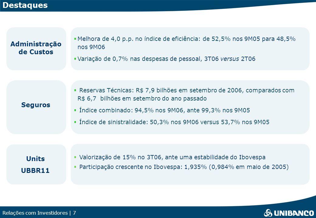 Relações com Investidores | 18 Set-06Jun-06Set-05 Financeiras de Crédito ao Consumo12,4% Cartões de Crédito9,8% Banco Múltiplo - Pessoas Físicas (PF) 9,4% Veículos4,6% PMEs6,6% Varejo7,9% Atacado3,4% Unibanco Consolidado5,8% Saldo de PDD / Carteira Total 11,0% 8,5% 8,8% 4,8% 5,7% 7,2% 3,6% 5,6% 10,0% 5,2% 8,1% 3,3% 4,2% 5,6% 3,9% 4,9% Cobertura da Carteira de Crédito