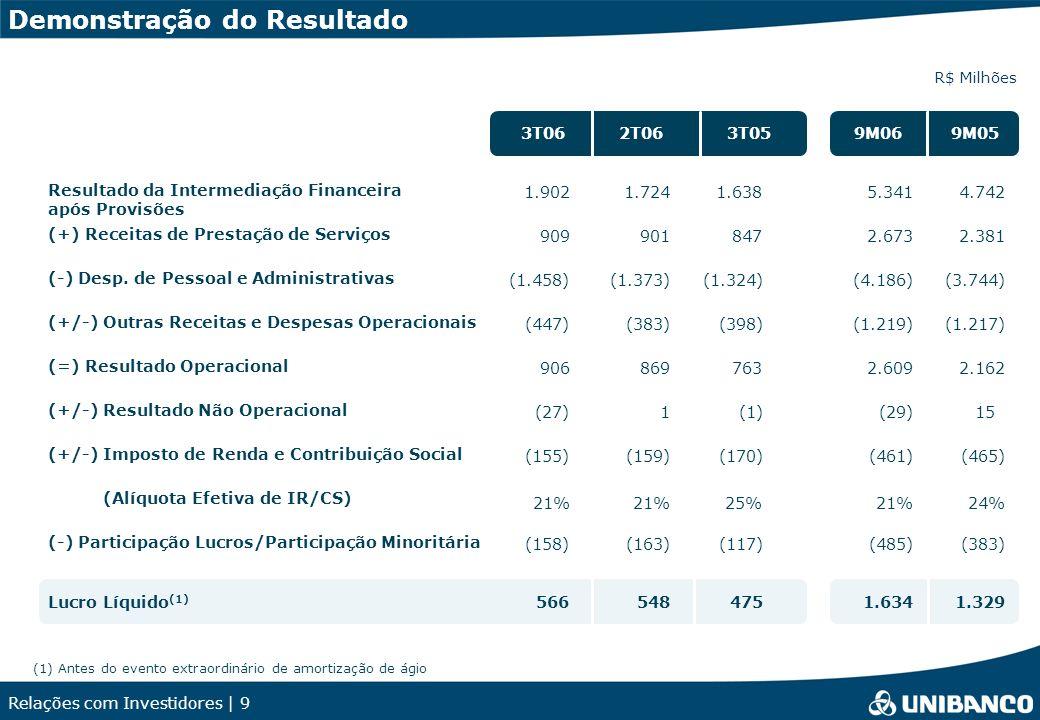 Relações com Investidores | 9 Demonstração do Resultado R$ Milhões 3T062T063T05 Resultado da Intermediação Financeira após Provisões 1.7241.9021.638 (