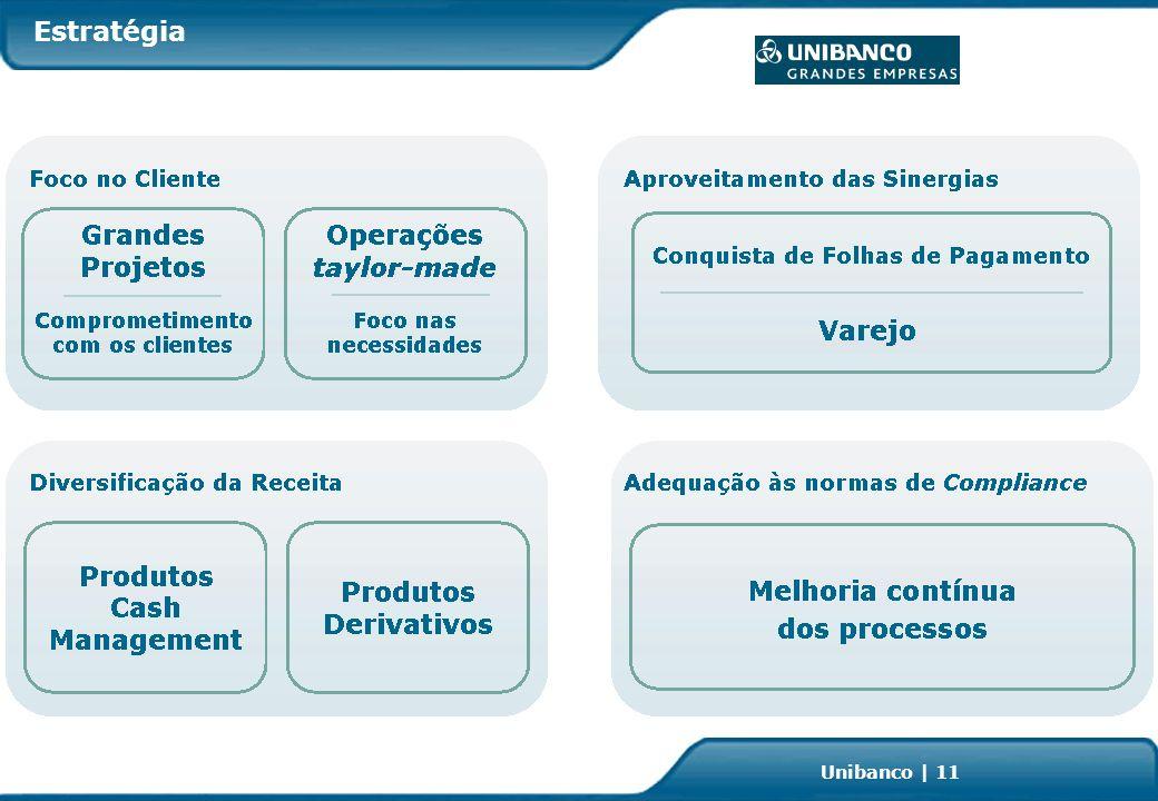 Investor Relations | page 11 Unibanco | 11 Estratégia