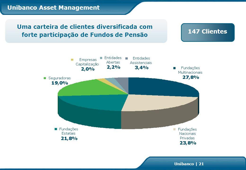 Investor Relations | page 21 Unibanco | 21 Uma carteira de clientes diversificada com forte participação de Fundos de Pensão 147 Clientes Unibanco Asset Management