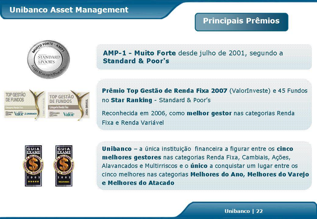 Investor Relations | page 22 Unibanco | 22 Principais Prêmios Unibanco Asset Management
