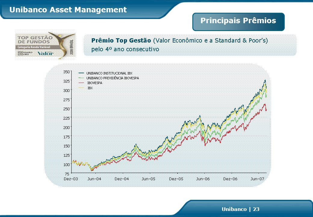 Investor Relations | page 23 Unibanco | 23 Principais Prêmios Unibanco Asset Management