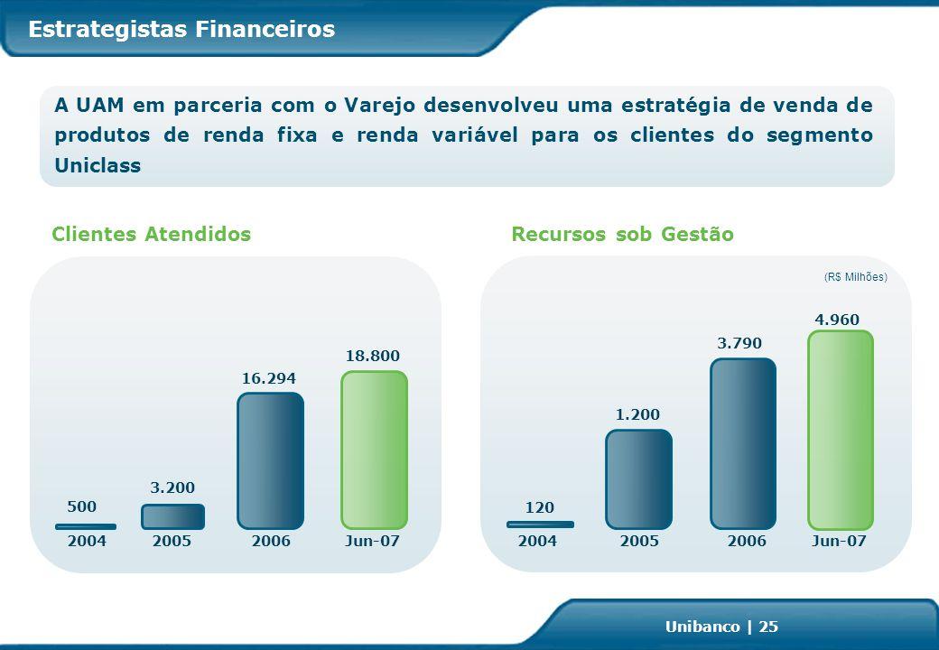 Investor Relations | page 25 Unibanco | 25 Estrategistas Financeiros A UAM em parceria com o Varejo desenvolveu uma estratégia de venda de produtos de renda fixa e renda variável para os clientes do segmento Uniclass 500 3.200 20042005 (R$ Milhões) 120 1.200 20042005 Clientes AtendidosRecursos sob Gestão Jun-07 18.800 4.960 16.294 2006 3.790