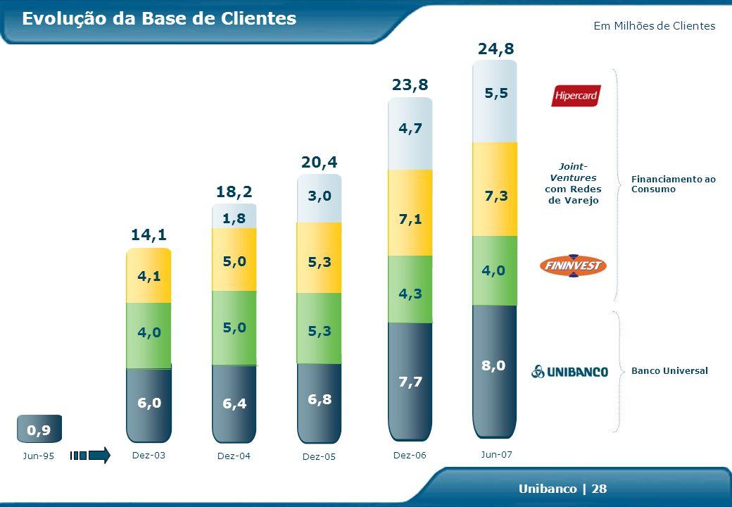 Investor Relations | page 28 Unibanco | 28 Evolução da Base de Clientes Em Milhões de Clientes Banco Universal 6,4 5,0 1,8 Dez-04 18,2 Dez-05 6,8 5,3 3,0 20,4 Dez-06 4,3 7,1 4,7 23,8 7,7 4,0 4,1 6,0 Dez-03 14,1 Jun-07 7,3 5,5 24,8 8,0 4,0 Financiamento ao Consumo Joint- Ventures com Redes de Varejo 0,9 Jun-95