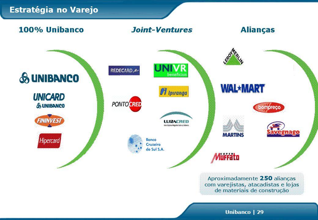 Investor Relations | page 29 Unibanco | 29 Estratégia no Varejo