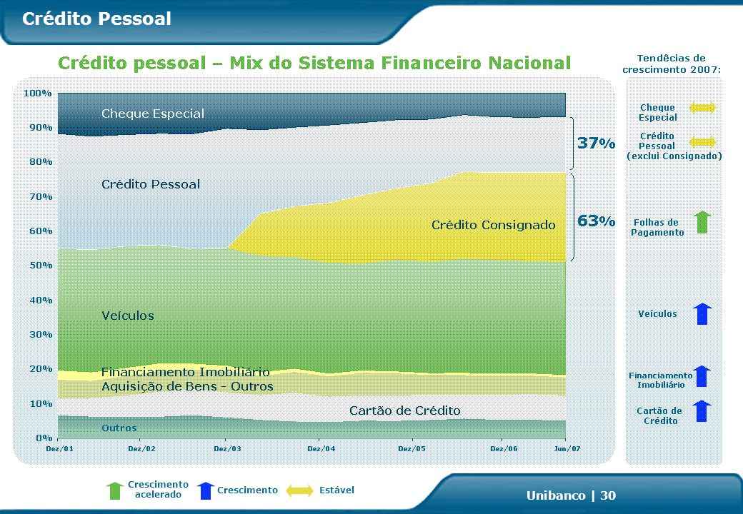 Investor Relations | page 30 Unibanco | 30 Crédito Pessoal Crescimento acelerado CrescimentoEstável