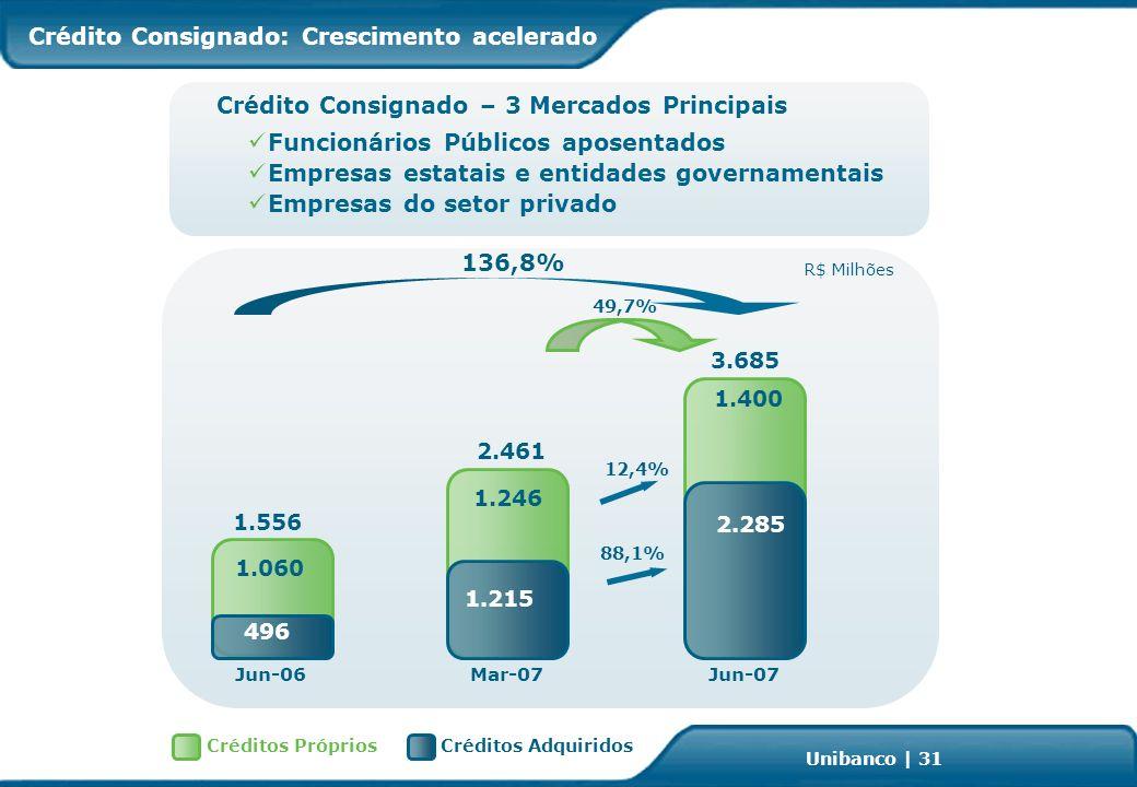 Investor Relations | page 31 Unibanco | 31 Crédito Consignado: Crescimento acelerado Crédito Consignado – 3 Mercados Principais Funcionários Públicos aposentados Empresas estatais e entidades governamentais Empresas do setor privado 136,8% Mar-07Jun-07 49,7% 12,4% Jun-06 R$ Milhões 1.556 88,1% 496 3.685 2.285 2.461 1.246 1.215 1.060 1.400 Créditos AdquiridosCréditos Próprios