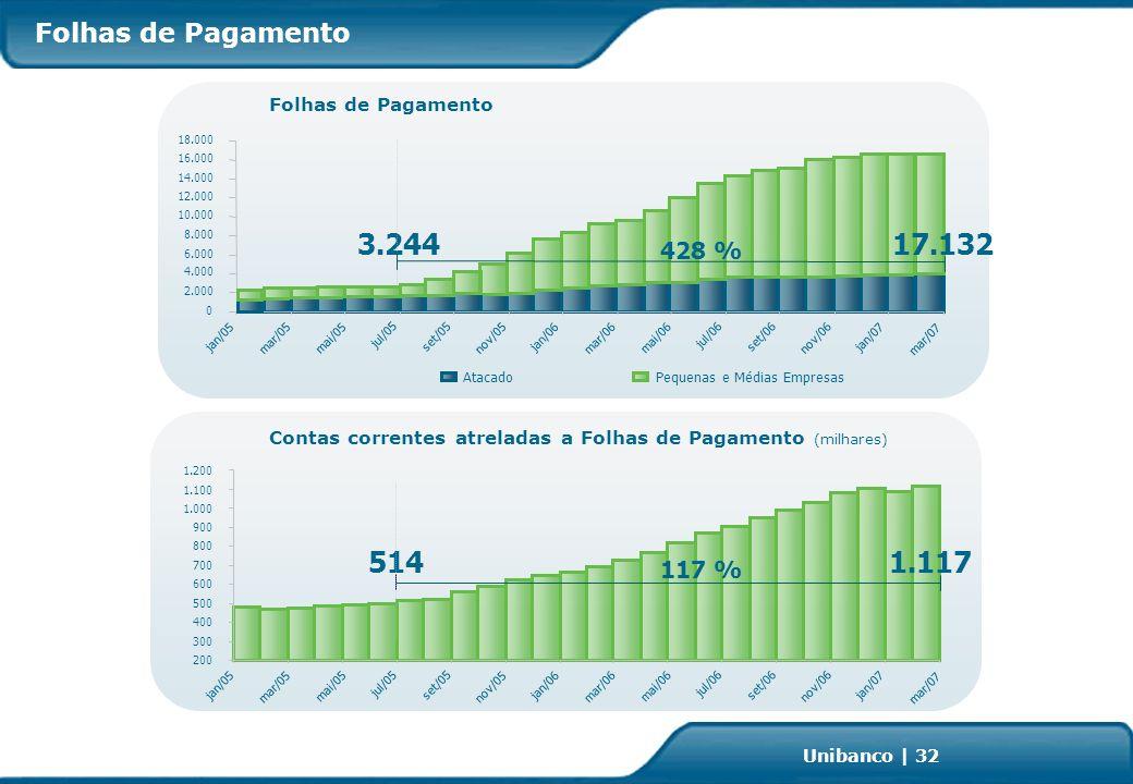 Investor Relations | page 32 Unibanco | 32 Folhas de Pagamento Contas correntes atreladas a Folhas de Pagamento (milhares) 200 300 400 500 600 700 800 900 1.000 1.100 1.200 jan/05 mar/05 mai/05 jul/05 set/05 nov/05 jan/06 mar/06 mai/06 jul/06 set/06 nov/06 jan/07 514 1.117 117 % Folhas de Pagamento 0 2.000 4.000 6.000 8.000 10.000 12.000 14.000 16.000 18.000 jan/05 mar/05 mai/05 jul/05 set/05 nov/05 jan/06 mar/06 mai/06 jul/06 set/06 nov/06 jan/07 AtacadoPequenas e Médias Empresas 428 % 3.244 17.132 mar/07