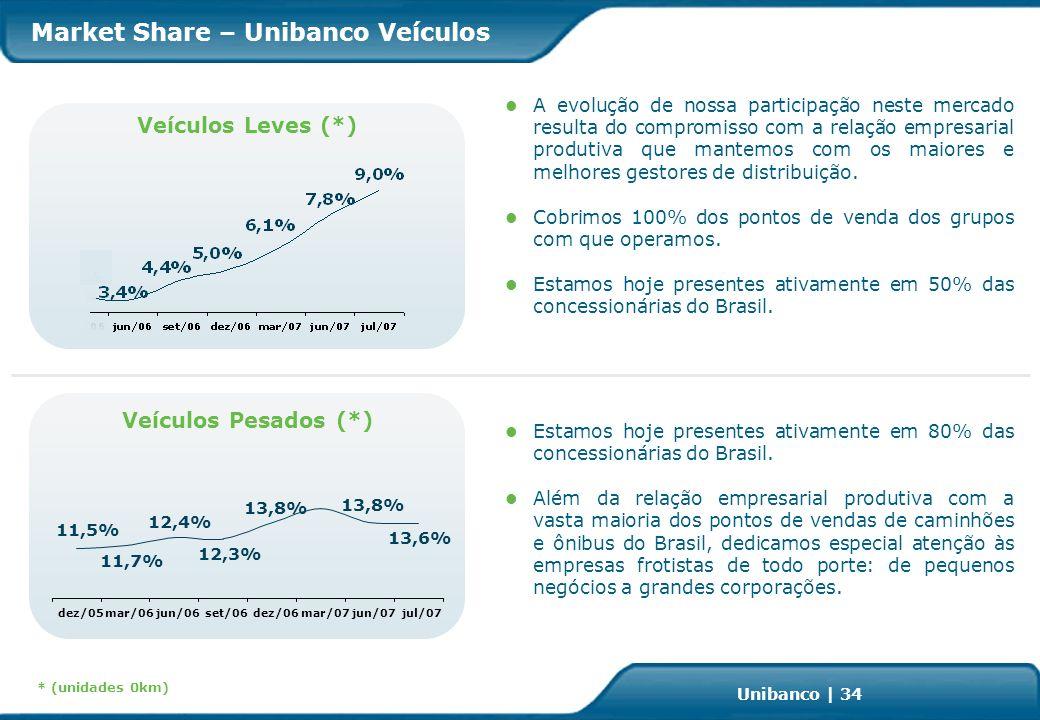 Investor Relations | page 34 Unibanco | 34 Market Share – Unibanco Veículos * (unidades 0km) Veículos Pesados (*) Veículos Leves (*) A evolução de nossa participação neste mercado resulta do compromisso com a relação empresarial produtiva que mantemos com os maiores e melhores gestores de distribuição.