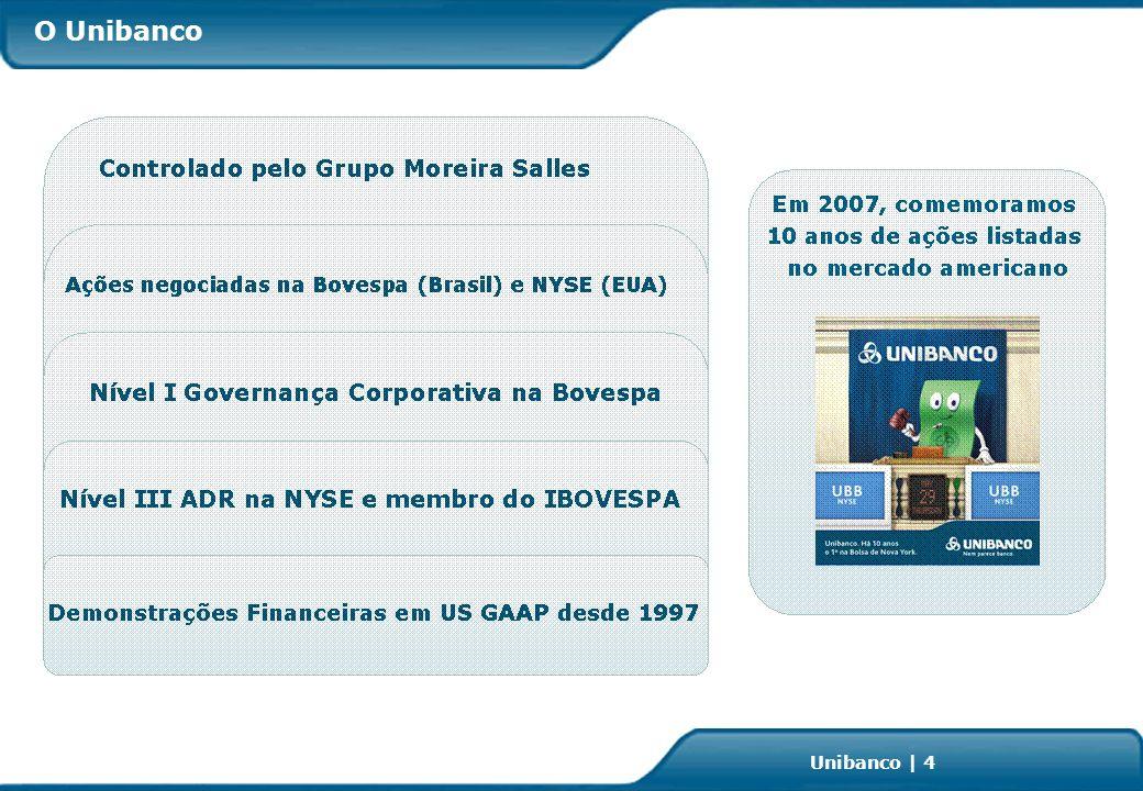 Investor Relations | page 45 Unibanco | 45 Mix da Produção por Ramos (%) 0% 20% 40% 60% 80% 100% 20,5 19,2 17,7 18,1 5,0 5,4 4,8 4,2 5,1 2005 26,1 19,7 19,1 12,9 6,7 5,4 4,0 4,6 1,5 2006 30,6 19,0 14,4 13,6 6,3 5,4 4,9 3,8 2,0 2007* Aeronáutico Saúde Acidentes Pessoais Transportes Incêndio Grandes Riscos Vida Auto + Dpvat Garantia Estendida Seguros *1º Semestre 2007