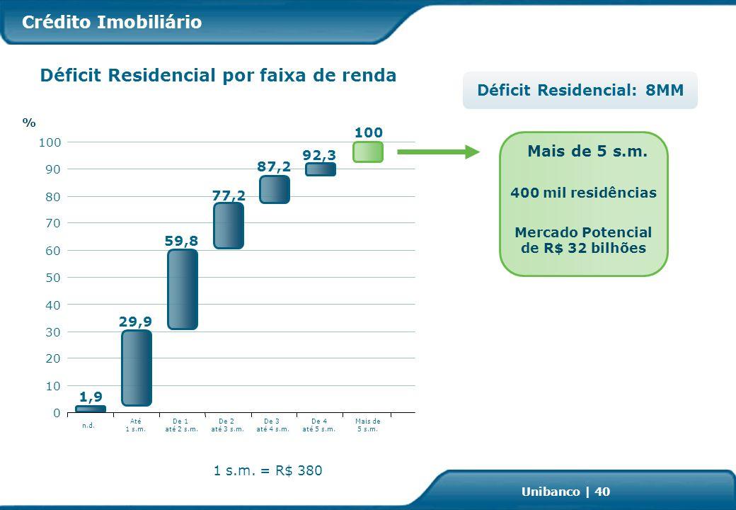 Investor Relations | page 40 Unibanco | 40 % n.d. Até 1 s.m.