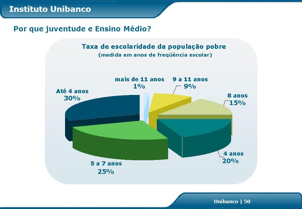 Investor Relations | page 50 Unibanco | 50 Por que juventude e Ensino Médio Instituto Unibanco