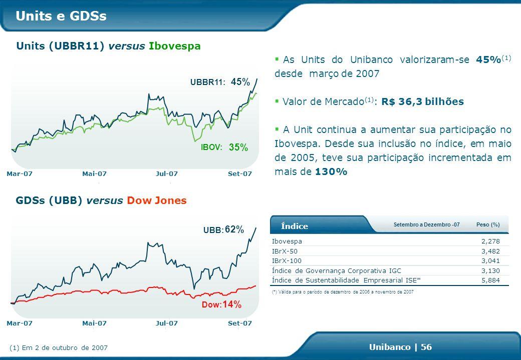 Investor Relations | page 56 Unibanco | 56 As Units do Unibanco valorizaram-se 45% (1) desde março de 2007 Valor de Mercado (1) : R$ 36,3 bilhões A Unit continua a aumentar sua participação no Ibovespa.
