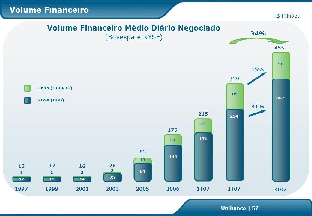 Investor Relations | page 57 Unibanco | 57 Volume Financeiro R$ Milhões Volume Financeiro Médio Diário Negociado (Bovespa e NYSE) 171 44 1T07 215 254 85 2T07 339 25 28 2003 3 64 19 2005 83 14 2 16 2001 1997 12 1 13 11 1 12 1999 41% 15% 34% Units (UBBR11) GDSs (UBB) 144 31 2006 175 357 98 3T07 455