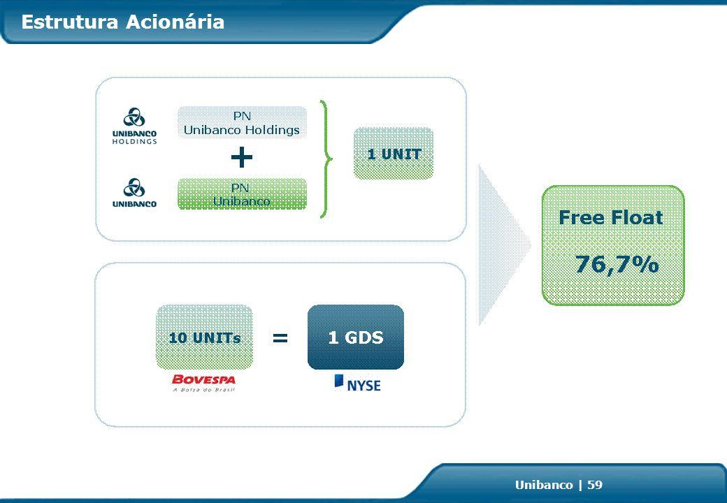 Investor Relations | page 59 Unibanco | 59 Estrutura Acionária