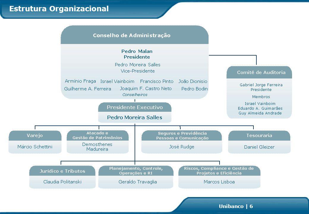 Investor Relations | page 37 Unibanco | 37 +69,7% 145 246 Pontos de venda +37,3% 169 232 2,5 Jun-04 Aquisição +200,0% Afiliações (em milhares) Número de Cartões (em milhões de unidades) 5,1 7,5 3,3 232 226 6,5 Jun-06 Jun-07Mar-07Jun-07Mar-06 Jun-05Jun-06Dez-06Jun-07 Hipercard