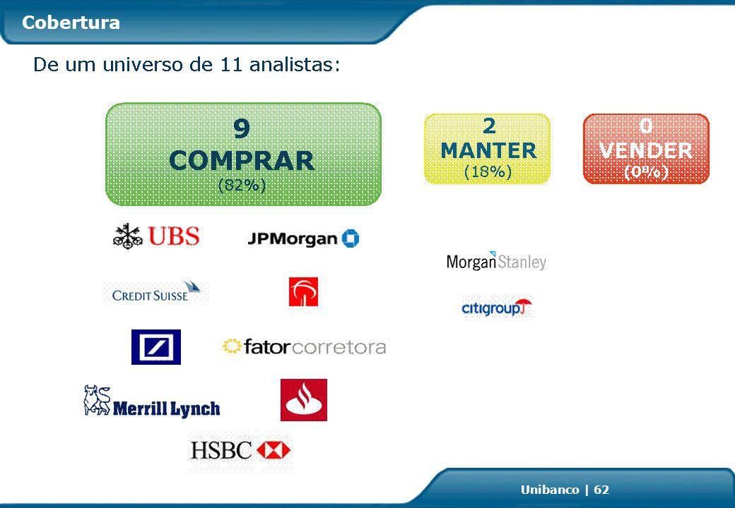 Investor Relations | page 62 Unibanco | 62 Cobertura