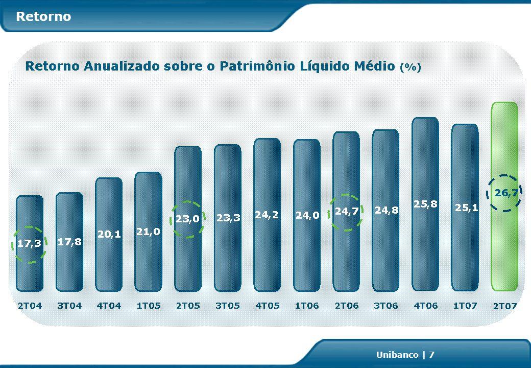 Investor Relations | page 18 Unibanco | 18 Relações com Investidores Gestão de Patrimônios