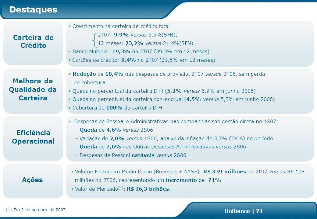 Investor Relations | page 71 Unibanco | 71 Destaques Crescimento na carteira de crédito total: 2T07: 9,9% versus 5,5%(SFN); 12 meses: 23,2% versus 21,4%(SFN) Banco Múltiplo: 19,3% no 2T07 (39,3% em 12 meses) Cartões de crédito: 9,4% no 2T07 (31,5% em 12 meses) Carteira de Crédito Redução de 18,4% nas despesas de provisão, 2T07 versus 2T06, sem perda de cobertura Queda no percentual da carteira D-H (5,2% versus 6,9% em junho 2006) Queda no percentual da carteira non-accrual (4,5% versus 5,3% em junho 2006) Cobertura de 100% da carteira D-H Melhora da Qualidade da Carteira Ações Volume Financeiro Médio Diário (Bovespa + NYSE): R$ 339 milhões no 2T07 versus R$ 198 milhões no 2T06, representando um incremento de 71% Valor de Mercado (1) : R$ 36,3 bilhões.