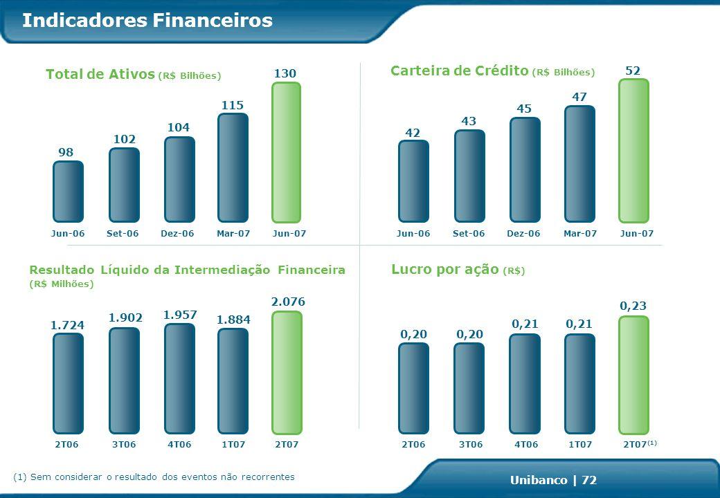 Investor Relations | page 72 Unibanco | 72 Indicadores Financeiros Resultado Líquido da Intermediação Financeira (R$ Milhões) Total de Ativos (R$ Bilhões) Carteira de Crédito (R$ Bilhões) Lucro por ação (R$) 104 98 Dez-06 45 1.902 2T063T064T06 1.724 1T07 102 Mar-07 42 0,21 0,20 Jun-06Dez-06Mar-07 43 0,20 Set-06 Jun-06 115 1.957 1.884 2T063T064T061T07 0,21 47 Jun-07 2T072T07 (1) 130 52 2.076 0,23 (1) Sem considerar o resultado dos eventos não recorrentes