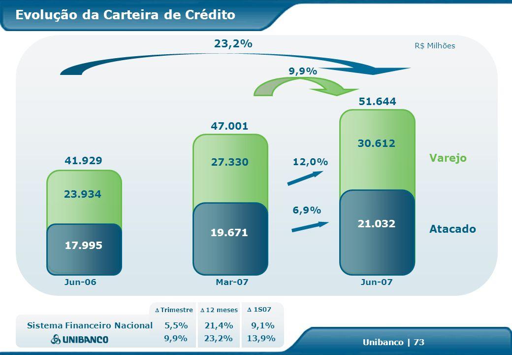 Investor Relations | page 73 Unibanco | 73 Evolução da Carteira de Crédito Sistema Financeiro Nacional 13,9%23,2%9,9% 9,1%21,4%5,5% 1S07 Trimestre 12 meses 23,2% Mar-07Jun-07 9,9% 12,0% Jun-06 Atacado Varejo R$ Milhões 41.929 6,9% 17.995 51.644 30.612 21.032 47.001 27.330 19.671 23.934