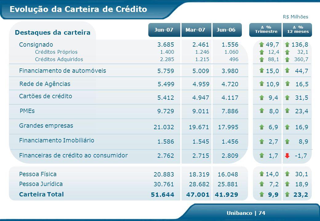 Investor Relations | page 74 Unibanco | 74 % Trimestre Jun-06Mar-07Jun-07 R$ Milhões Pessoa Física Financiamento de automóveis 9,9 15,0 23,2 44,7 Pessoa Jurídica 7,218,9 Consignado 32,112,4 Carteira Total 14,030,1 41.929 25.881 16.048 Cartões de crédito Financeiras de crédito ao consumidor 18.31920.883 28.68230.761 47.00151.644 1.0601.2461.400 4.1174.9475.412 2.8092.7152.762 31,59,4 -1,71,7 1.456 Financiamento Imobiliário 1.5451.5868,92,7 PMEs 7.8869.0119.72923,48,0 Grandes empresas 17.99519.67121.03216,96,9 Destaques da carteira 3.9805.0095.759 % 12 meses Créditos Próprios 360,788,14961.2152.285Créditos Adquiridos Rede de Agências 10,916,54.7204.9595.499 49,7136,81.5562.4613.685 Evolução da Carteira de Crédito