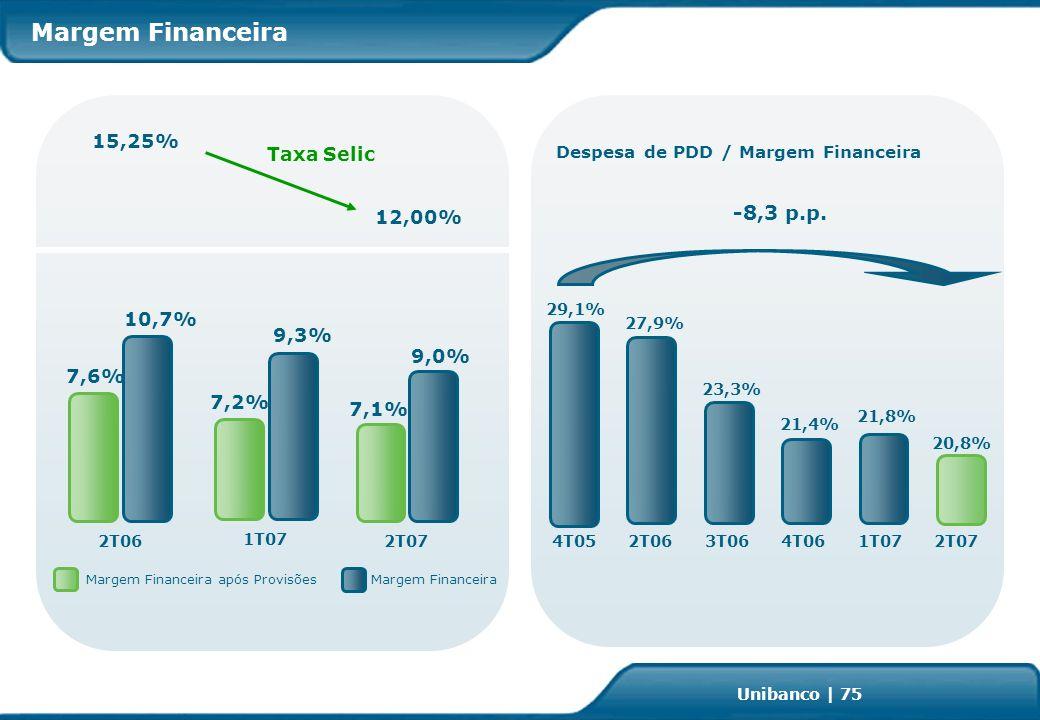Investor Relations | page 75 Unibanco | 75 2T062T07 9,0% 10,7% 7,6% Margem Financeira após ProvisõesMargem Financeira 21,8% 27,9% Despesa de PDD / Margem Financeira -8,3 p.p.