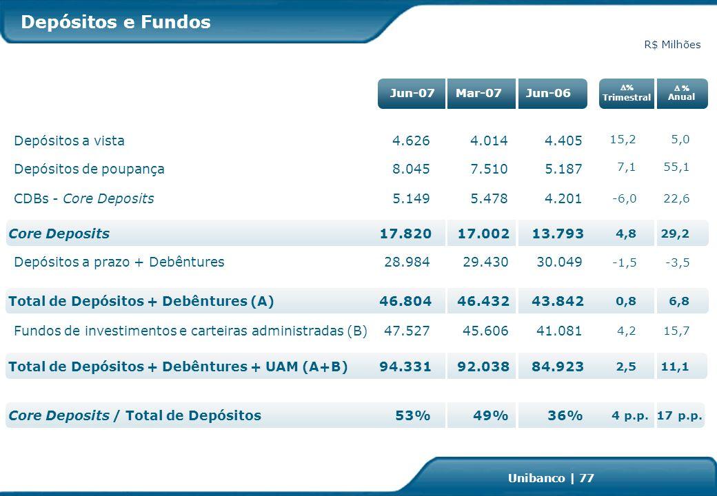 Investor Relations | page 77 Unibanco | 77 4.626 8.045 5.149 17.820 28.984 94.331 46.804 47.527 53% Depósitos a vista Depósitos de poupança CDBs - Core Deposits Core Deposits Depósitos a prazo + Debêntures Fundos de investimentos e carteiras administradas (B) Total de Depósitos + Debêntures + UAM (A+B) Total de Depósitos + Debêntures (A) Core Deposits / Total de Depósitos R$ Milhões 5.187 4.201 30.049 41.081 36% Jun-07Mar-07Jun-06 Depósitos e Fundos 4.014 7.510 5.478 17.002 45.606 29.430 92.038 46.432 49% 4.405 13.793 84.923 43.842 15,25,0 7,155,1 -6,022,6 4,829,2 -1,5-3,5 0,86,8 4,215,7 Anual Trimestral 2,511,1 4 p.p.17 p.p.