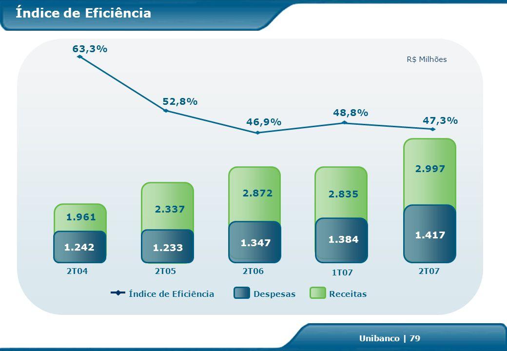 Investor Relations | page 79 Unibanco | 79 Índice de Eficiência Receitas R$ Milhões Índice de EficiênciaDespesas 2T072T042T052T06 1T07 52,8% 63,3% 47,3% 46,9% 48,8% 2.997 1.417 1.961 1.242 2.337 1.233 2.872 1.347 2.835 1.384