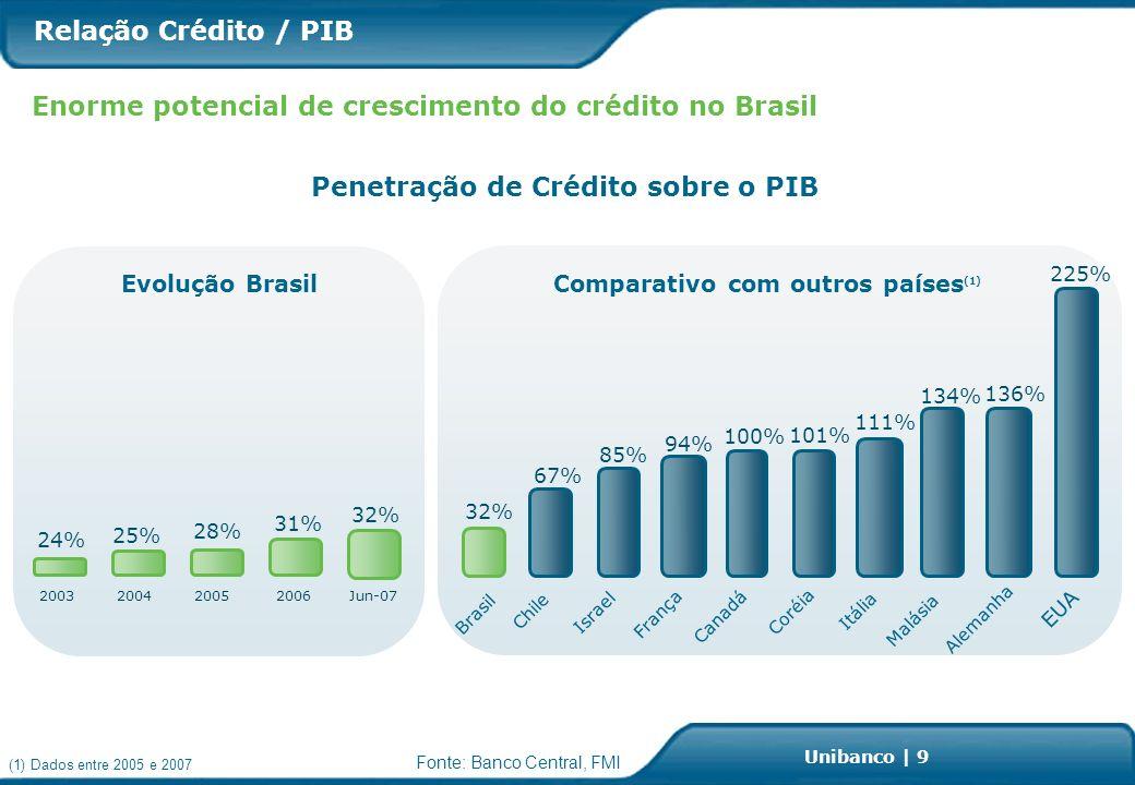 Investor Relations | page 9 Unibanco | 9 Fonte: Banco Central, FMI Relação Crédito / PIB Enorme potencial de crescimento do crédito no Brasil Penetração de Crédito sobre o PIB 32% 67% 85% 94% 100% 101% 111% 134% 136% 225% Chile Israel França Canadá Coréia Itália Malásia Alemanha EUA 2006200320042005 Evolução BrasilComparativo com outros países (1) Brasil 24% 25% 28% 31% Jun-07 32% (1) Dados entre 2005 e 2007