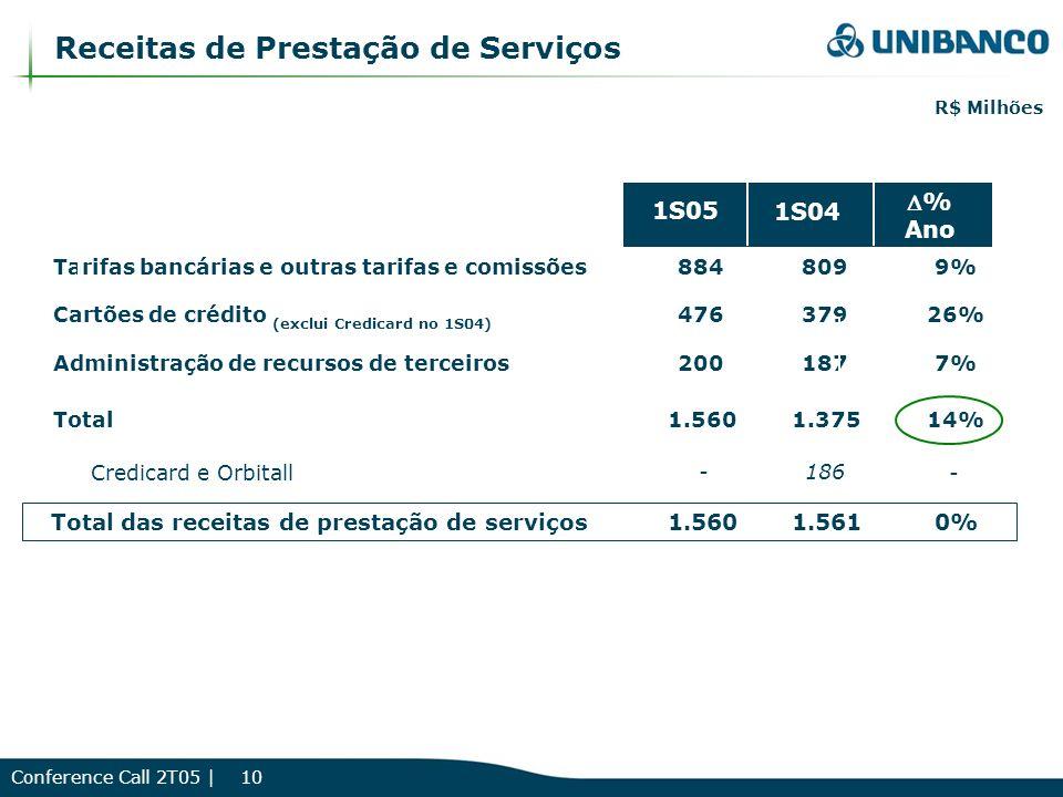 Conference Call 2T05 | 10 Receitas de Prestação de Serviços Tarifas bancárias e outras tarifas e comissões8848099% Cartões de crédito (exclui Credicard no 1S04) 47637926% Administração de recursos de terceiros2001877% Total1.5601.37514% Credicard e Orbitall -186 - Total das receitas de prestação de serviços1.5601.5610% 1S04 1S05 % Ano R$ Milhões