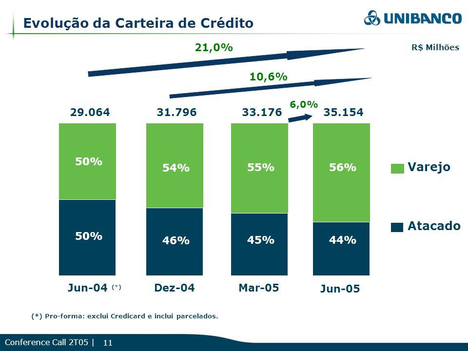 Conference Call 2T05 | 11 Evolução da Carteira de Crédito R$ Milhões 45% 55% 33.176 46% 54% 31.796 50% 29.064 Atacado Varejo 21,0% Dez-04Mar-05Jun-04 (*) 44% 35.154 Jun-05 6,0% 10,6% (*) Pro-forma: exclui Credicard e inclui parcelados.