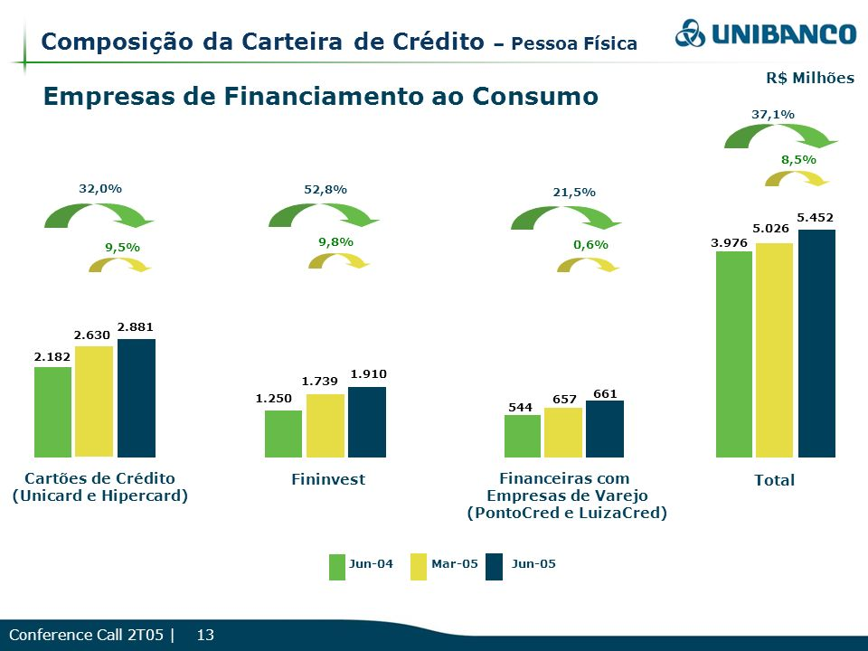 Conference Call 2T05 | 13 Composição da Carteira de Crédito – Pessoa Física Empresas de Financiamento ao Consumo 37,1% R$ Milhões Jun-04Mar-05Jun-05 3.976 5.026 5.452 Total 8,5% 32,0% 9,5% 21,5% 0,6% Cartões de Crédito (Unicard e Hipercard) 1.250 1.739 1.910 2.182 2.630 2.881 544 657 661 Financeiras com Empresas de Varejo (PontoCred e LuizaCred) Fininvest 52,8% 9,8%