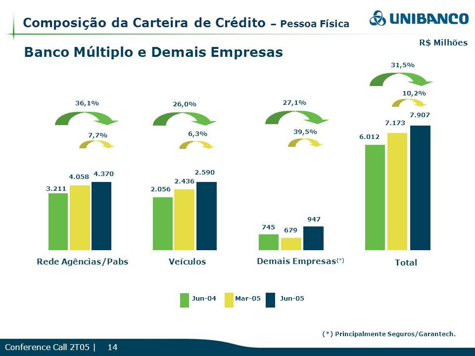 Conference Call 2T05 | 14 Composição da Carteira de Crédito – Pessoa Física Banco Múltiplo e Demais Empresas Rede Agências/Pabs Total Veículos Demais Empresas (*) 6.012 7.173 7.907 31,5% 10,2% 745 679 947 3.211 4.058 4.370 2.056 2.436 2.590 36,1% 7,7% 26,0% 6,3% 27,1% 39,5% R$ Milhões (*) Principalmente Seguros/Garantech.