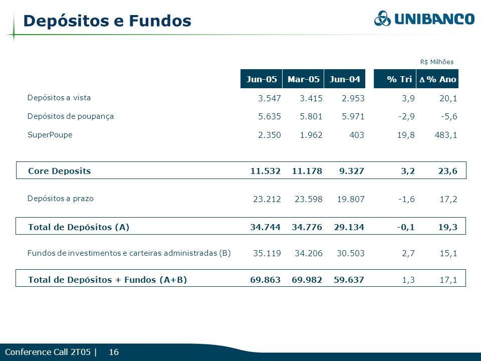 Conference Call 2T05 | 16 Depósitos e Fundos R$ Milhões