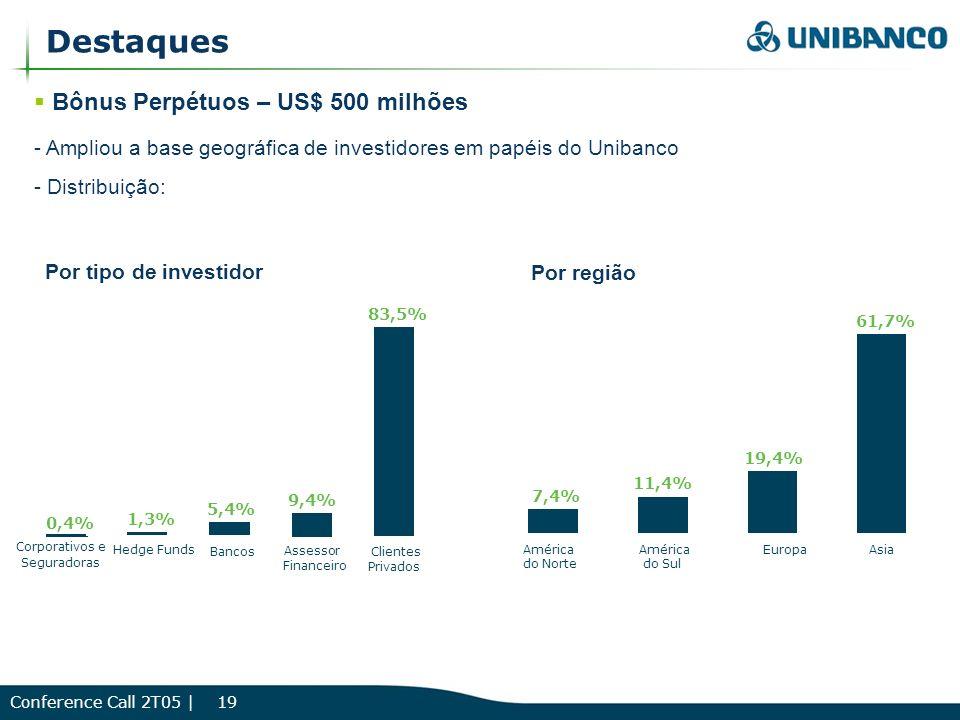 Conference Call 2T05 | 19 Destaques Bônus Perpétuos – US$ 500 milhões - Ampliou a base geográfica de investidores em papéis do Unibanco - Distribuição