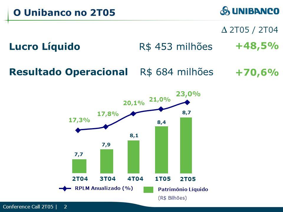 Conference Call 2T05 | 2 O Unibanco no 2T05 Lucro Líquido R$ 453 milhões Resultado Operacional R$ 684 milhões +48,5% +70,6% 2T05 / 2T04 7,7 7,9 8,1 8,4 21,0% 17,3% 17,8% 20,1% 2T043T044T041T05 RPLM Anualizado (%) 8,7 23,0% 2T05 Patrimônio Líquido (R$ Bilhões)