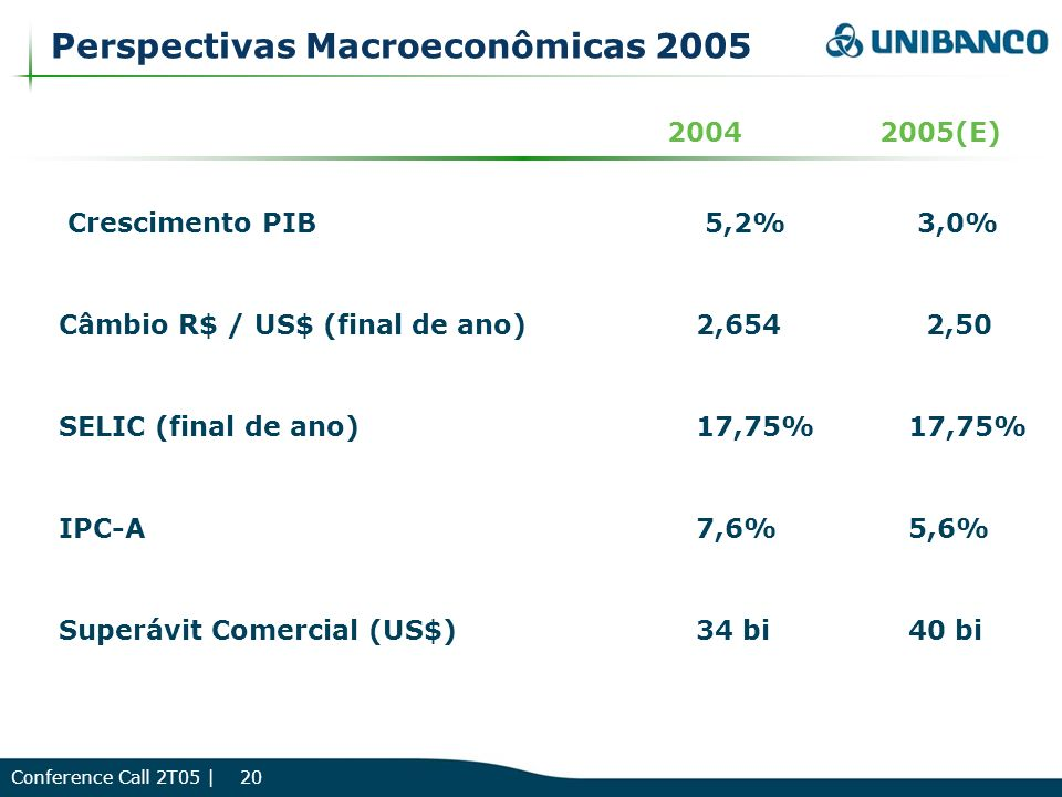 Conference Call 2T05 | 20 Crescimento PIB5,2% 3,0% Câmbio R$ / US$ (final de ano)2,654 2,50 SELIC (final de ano)17,75%17,75% IPC-A7,6%5,6% 20042005(E)