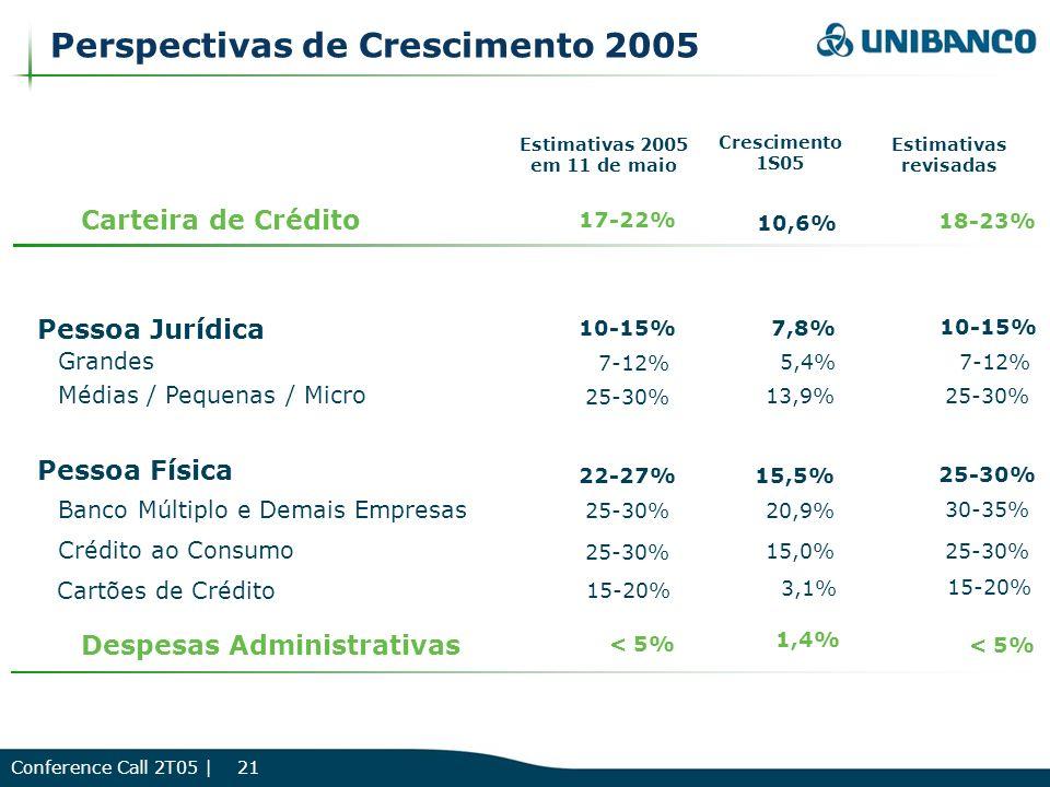 Conference Call 2T05 | 21 Carteira de Crédito Pessoa Jurídica Grandes Médias / Pequenas / Micro Pessoa Física Banco Múltiplo e Demais Empresas Crédito ao Consumo Despesas Administrativas Crescimento 1S05 10,6% 7,8% 5,4% 13,9% 15,5% 20,9% 15,0% 1,4% Perspectivas de Crescimento 2005 Estimativas revisadas < 5% 18-23% 7-12% 25-30% 30-35% 25-30% 10-15% 25-30% Estimativas 2005 em 11 de maio < 5% 17-22% 7-12% 25-30% 10-15% 22-27% Cartões de Crédito 15-20% 3,1% 15-20%