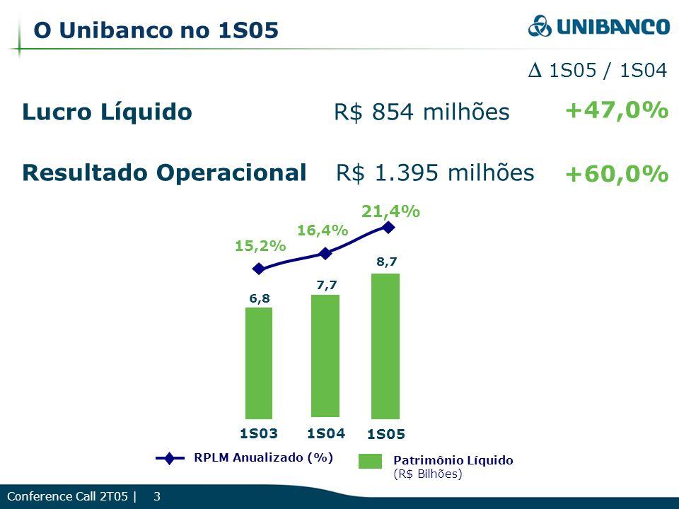 Conference Call 2T05 | 3 O Unibanco no 1S05 Lucro Líquido R$ 854 milhões Resultado Operacional R$ 1.395 milhões +47,0% +60,0% 1S05 / 1S04 6,8 7,7 16,4% 15,2% 1S031S04 RPLM Anualizado (%) 8,7 21,4% 1S05 Patrimônio Líquido (R$ Bilhões)