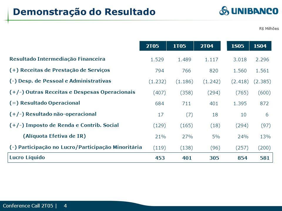 Conference Call 2T05 | 5 Destaques Ativos Totais (R$ milhões) 79.771 84.062 79.350 82.109 82.992 Jun-04Set-04Dez-04Mar-05Jun-05 Carteira de Crédito (R$ milhões) 29.064 29.724 31.796 33.176 35.154 Jun-04Set-04Dez-04Mar-05Jun-05 Margem Financeira (antes de PDD) 8,2% 9,3% 9,9% 9,5% 10,2% 2T043T044T041T052T05 Lucro por Ação (R$) 0,22 0,23 0,27 0,29 0,32 2T043T044T041T052T05