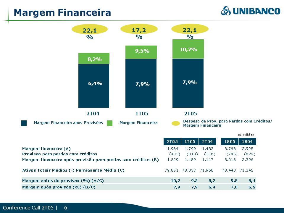 Conference Call 2T05 | 6 Margem Financeira Margem Financeira após Provisões 6,4% 7,9% 2T041T052T05 8,2% 9,5% 10,2% R$ Milhões 22,1 % 17,2 % 22,1 % Despesa de Prov.