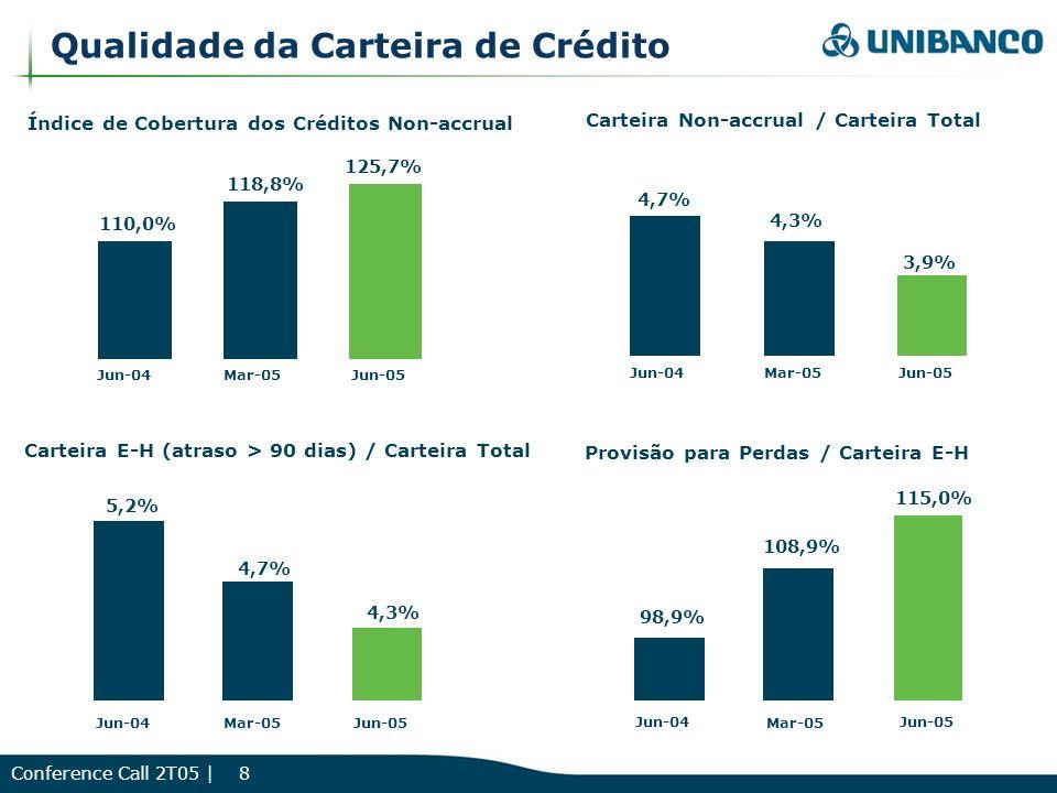 Conference Call 2T05 | 8 Carteira E-H (atraso > 90 dias) / Carteira Total Provisão para Perdas / Carteira E-H Qualidade da Carteira de Crédito 5,2% 4,3% Jun-04Jun-05 Mar-05 4,7% 108,9% Jun-04Jun-05 Mar-05 115,0% 98,9% Índice de Cobertura dos Créditos Non-accrual Carteira Non-accrual / Carteira Total Jun-04Mar-05 110,0% 118,8% Jun-05 125,7% 4,7% 4,3% Jun-04Mar-05 3,9% Jun-05